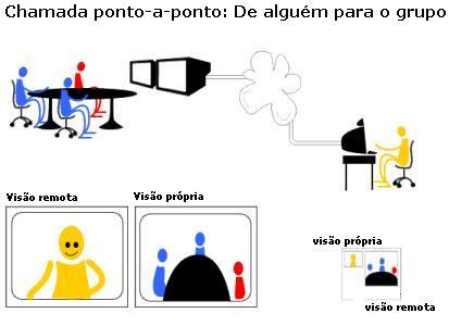 Livro de receitas sobre videoconfer ncia vide - Puerto de conexion remota ...